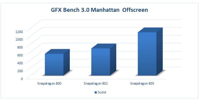GFXBench3.0Offscreen