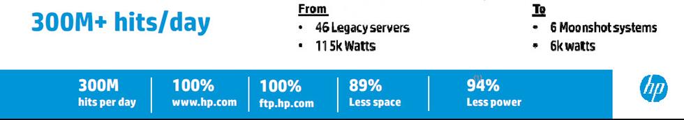 HP 300m hits 94% less power