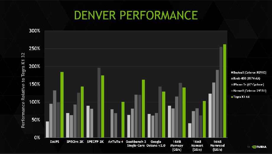 nvidia-tegra-denver-benchmarks